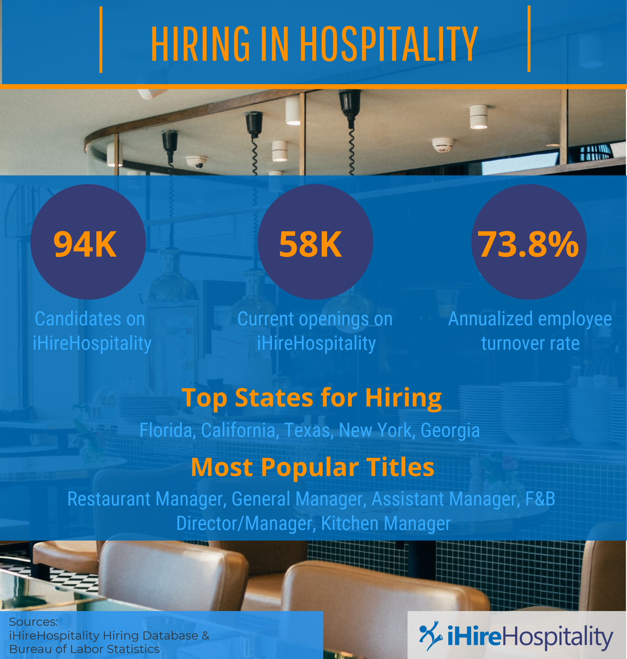 Graphic showing statistics related to hiring in the hospitality industry