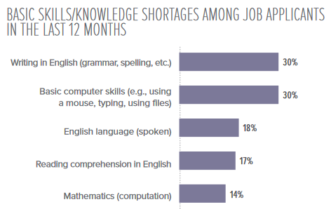 graph showing basic skills and knowledge shortage among job applicants