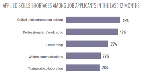 graph showing applied skills shortages among job applicants