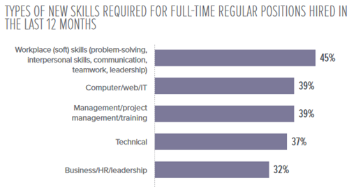 graph showing new skills required for full-time positions