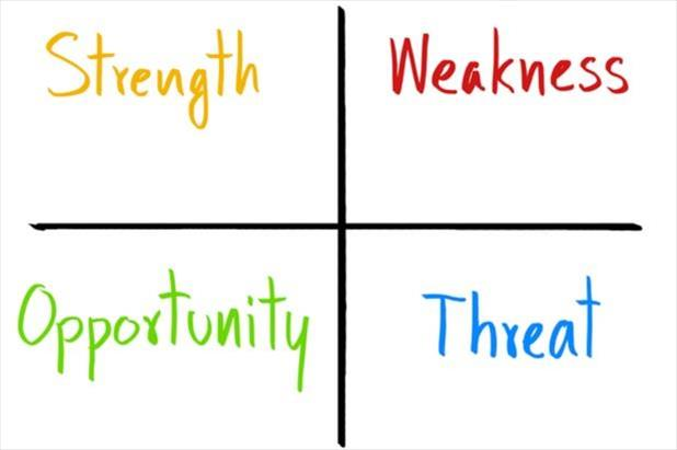 SWOT analysis chart with separate boxes for strengths, weaknesses, opportunities, and threats.