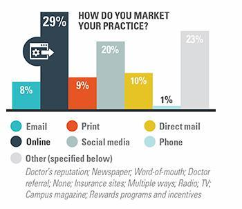 This chart from Eyecare Business shows the marketing strategies favored by many eye care providers.