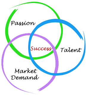Passion, Talent, Market Demand, Success