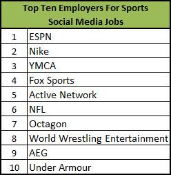 sports jobs in social media top ten employers