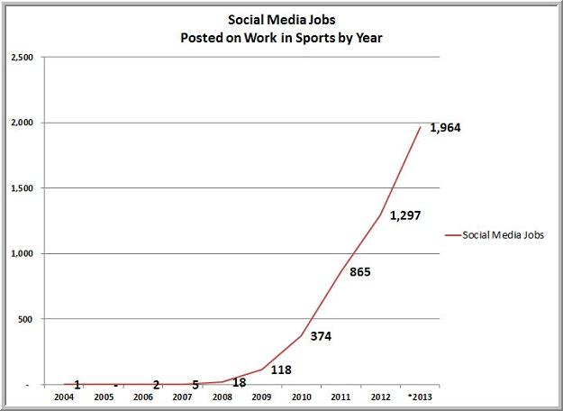 sports jobs in social media