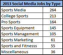 sports jobs in social media by industry type