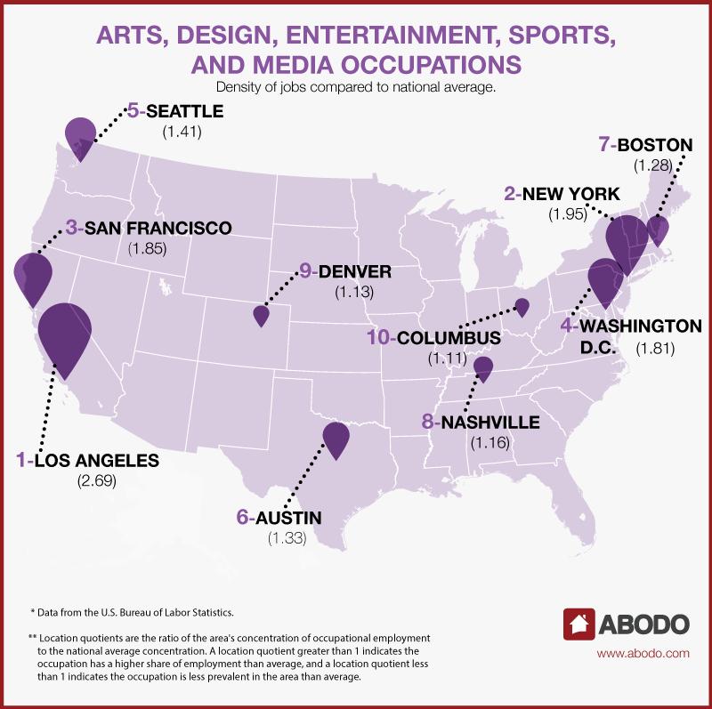 sports jobs in America